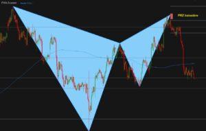 PRZ-baissiere-trading-definition