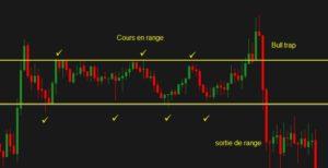 Range-trading-definition