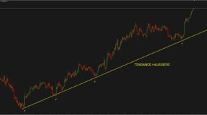 tendance-haussiere-trading-definition